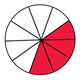 Fraction Pie showing four-tenths, red, white