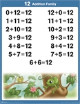 Arithmetic 1-2 Tables and Facts Charts Thumbnail