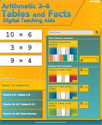 Arithmetic 3-6 Tables and Facts Charts Digital Teaching Aids—New
